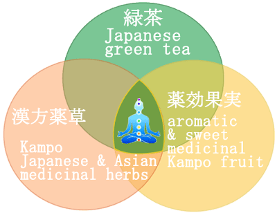 green tea Weight loss Japanese kampo herbal detox diet loose leaf tea