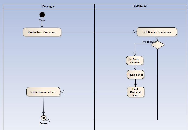 Analisa Dan Perancangan Sistem  Februari 2015