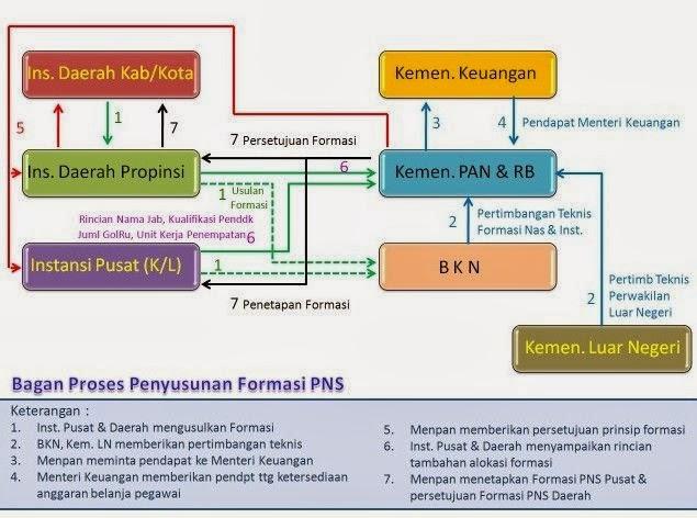 Bagan Formasi CPNS
