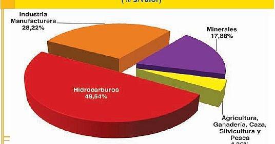 mabblog bolivian exports 2012