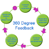 360 Degree Feedback