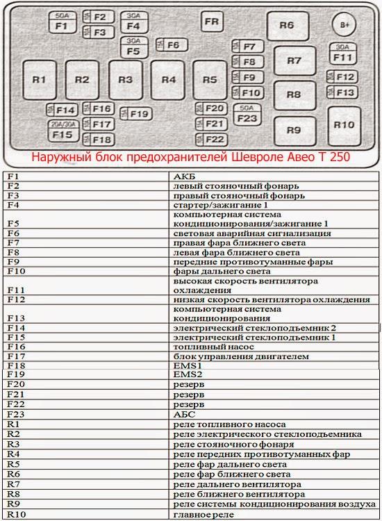 схема предохранителей chevrolet aveo t250