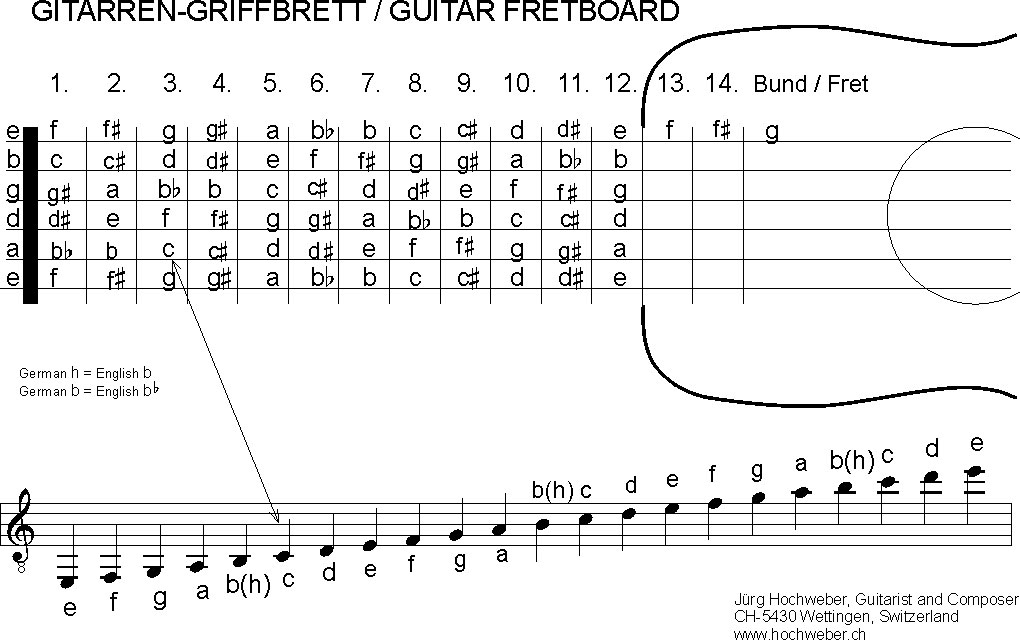 Fret Guitar Diagram Free Music Lessons All About Music