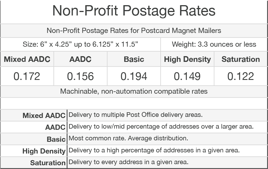 Postcard Magnet Mailers: Postage rates for Non Profit Bulk Mailing