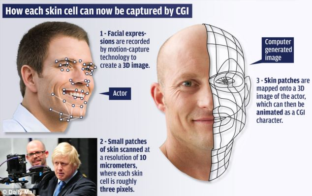 Watak CGI nanti lebih realistik kerana saintis perkenalkan pengimbas definisi tinggi muka