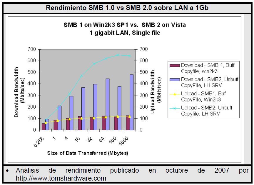 Consulta técnica: Versión SMB entre Unix y NAS