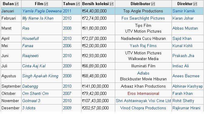 Judul Film India