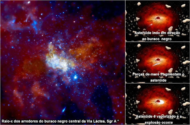 Foto do buraco negro central da Via Láctea, Sagittarius A *