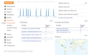 Visión general de las Estadísticas de Blogger