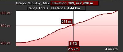 Staza 24 - grafikon visina