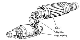 Konstruksi Motor Starter Reduksi
