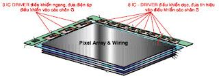 Hình 13 - Màn hình thường có 3 IC - V.Drive điều khiển các đường ngang (hàng) và có 8IC - H.Drive điều khiển các đường dọc (cột).