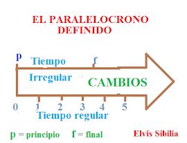 EL PARALELOCRONO