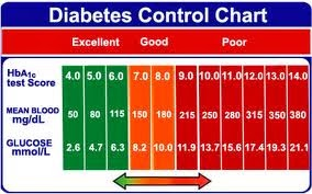 A1c chart normal hba1c hemoglobin a1c diabetes test