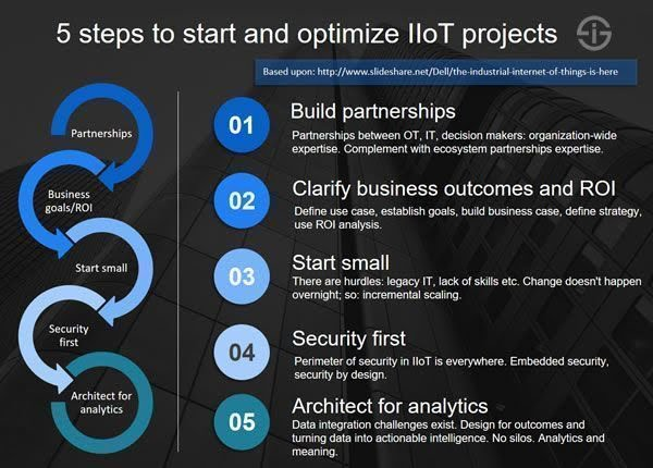 5 steps to start and optimize IoT projects