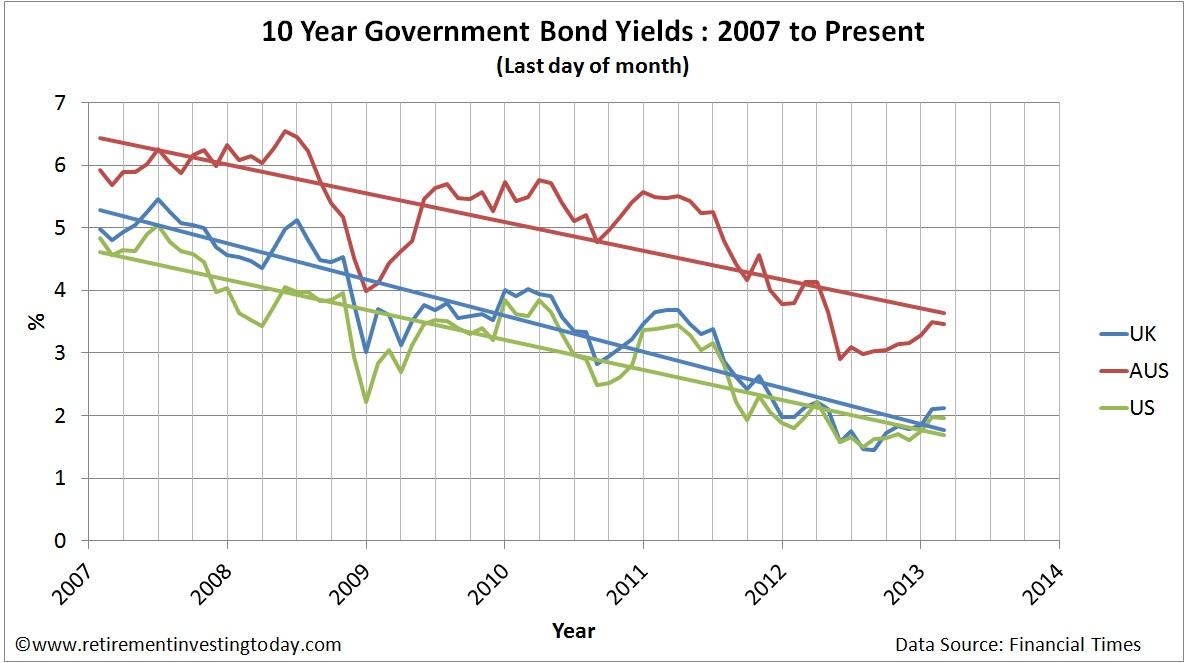 10 Year UK, US and Australian Government Bond Yields