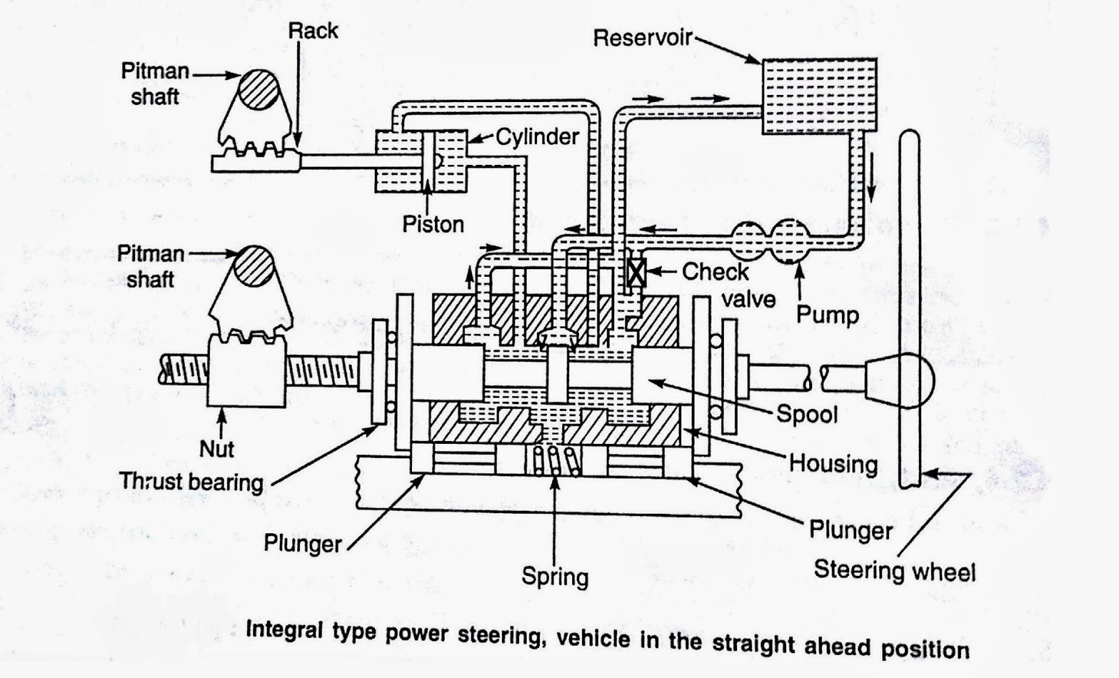 Types And Working Of Power Steering