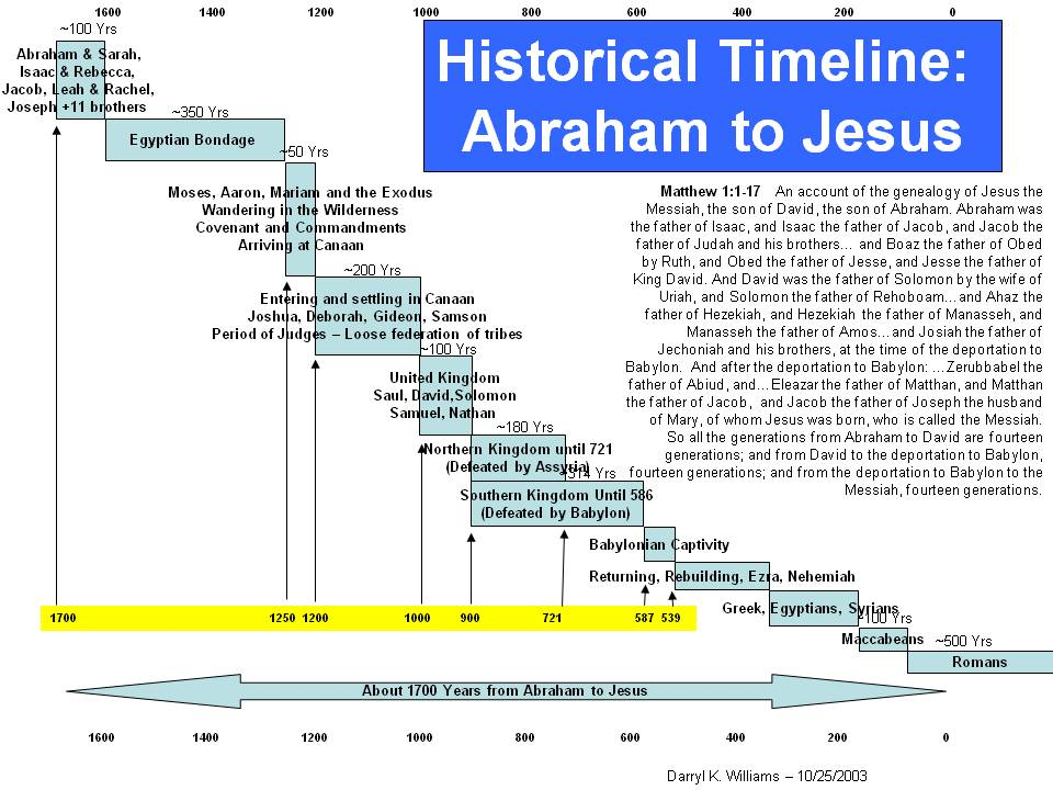 photo relating to Old Testament Timeline Printable called Past Of All: Previous Testomony Timeline - Abraham towards Jesus