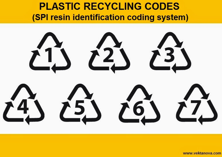 Plastic Usage and Recycling Codes You Should Know