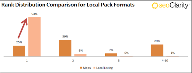 Study Google's : New Local Pack Shows In The Number One Spot 92% Of The Time