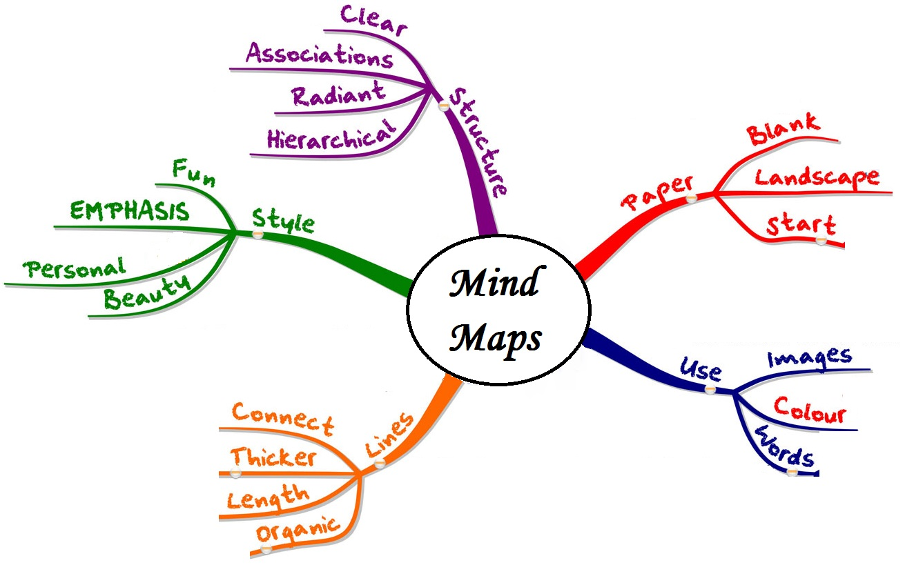 mind map is a diagram used to visually outline information a mind