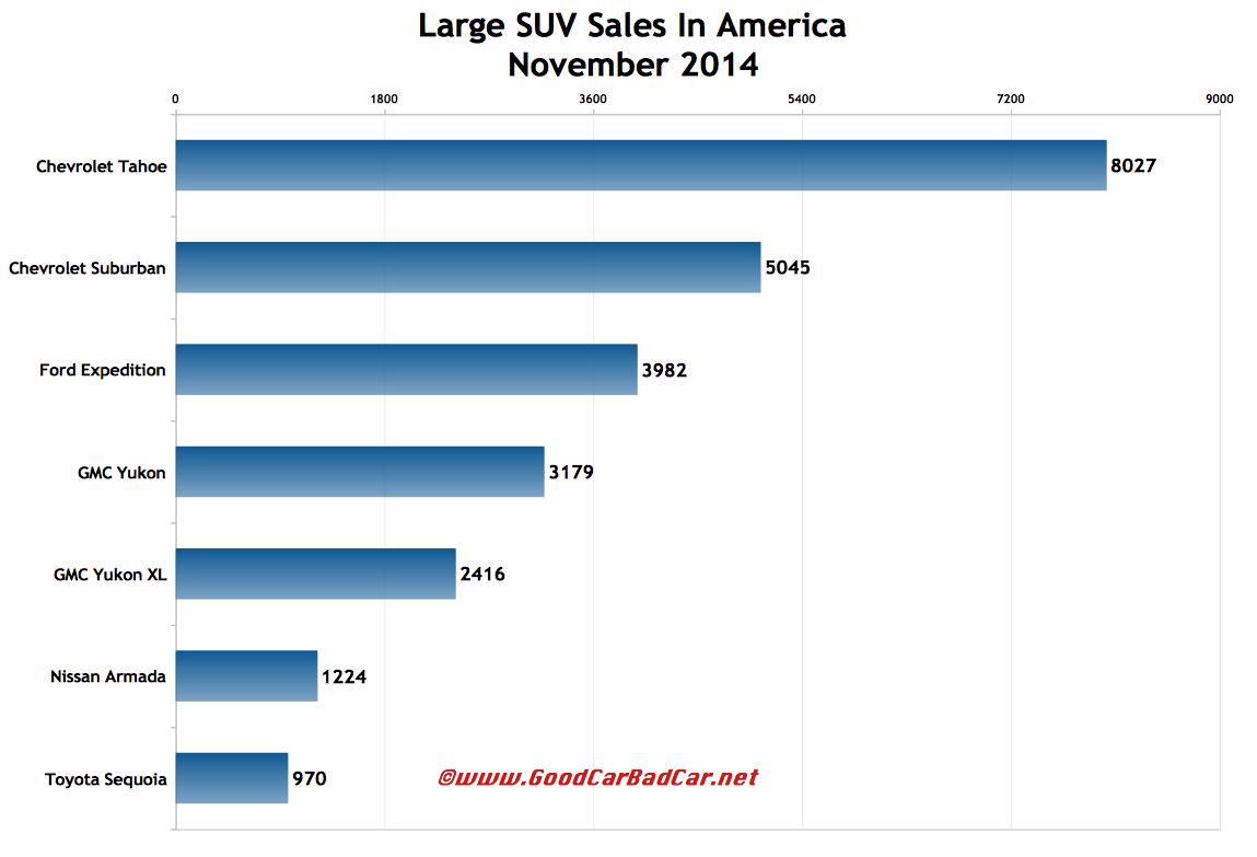 USA large SUV sales chart November 2014