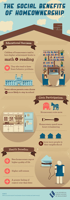The Social Benefits of Homeownership