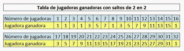 Tabla de jugadoras ganadoras con saltos de 2 en 2