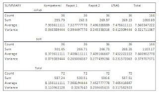 Tabel 3.4. Tabel Analisis ANOVA