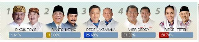 Hasil Quick Count Pilkada Jawa Barat 2013 | Pilgub Jabar 2013