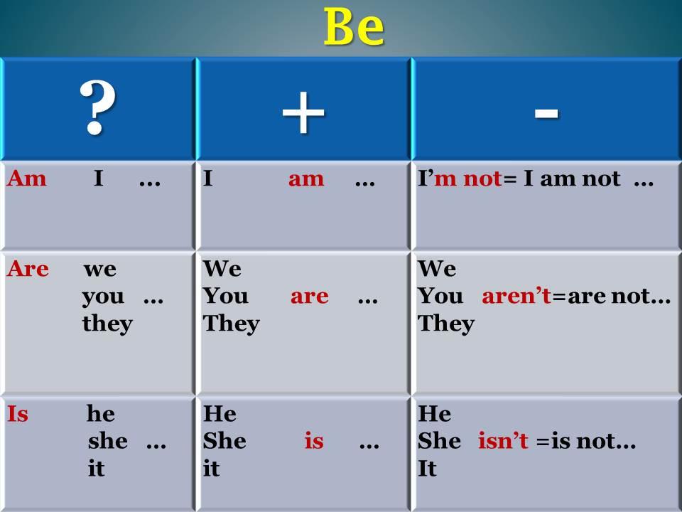 Основные неправильные глаголы английского языка Pro