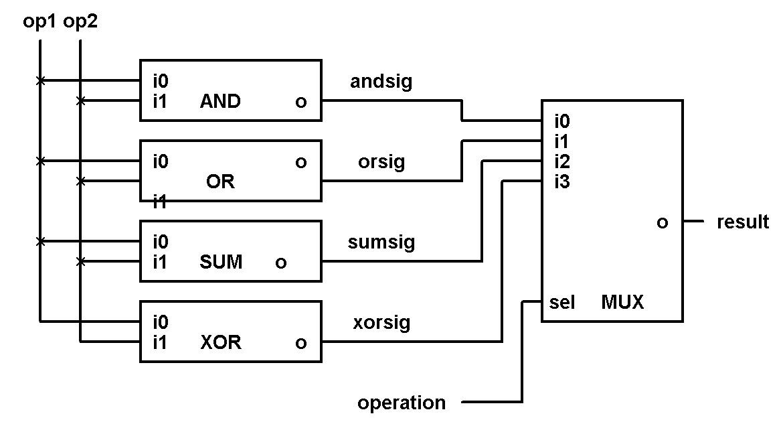 fpga tutorials  designing a simple alu with multiplexers