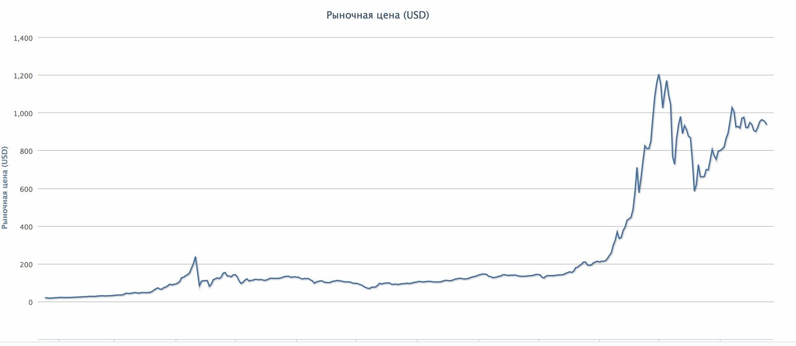 График динамики цены биткоин