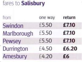 distance swindon salisbury
