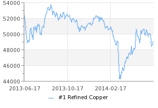 Shanghai copper backwardation swells in squeezed market