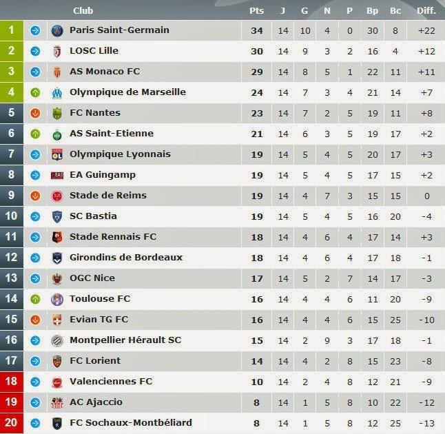 Bastia 0 3 Psg Match Report: 14ème Journée : La Belle Opération