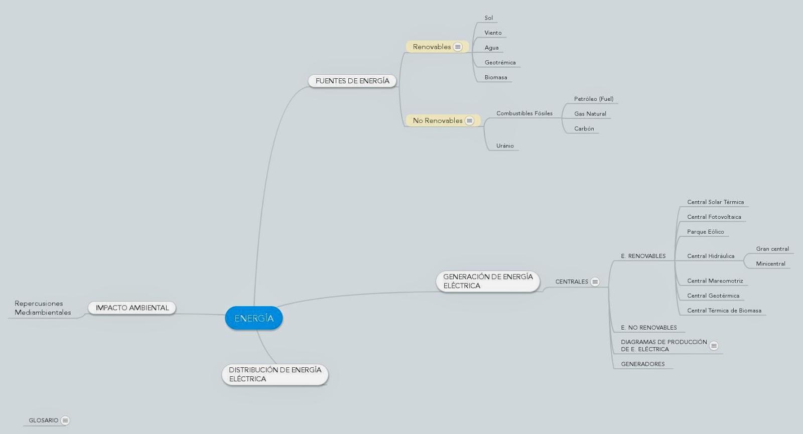 Mapa mental de la Producción de Energía