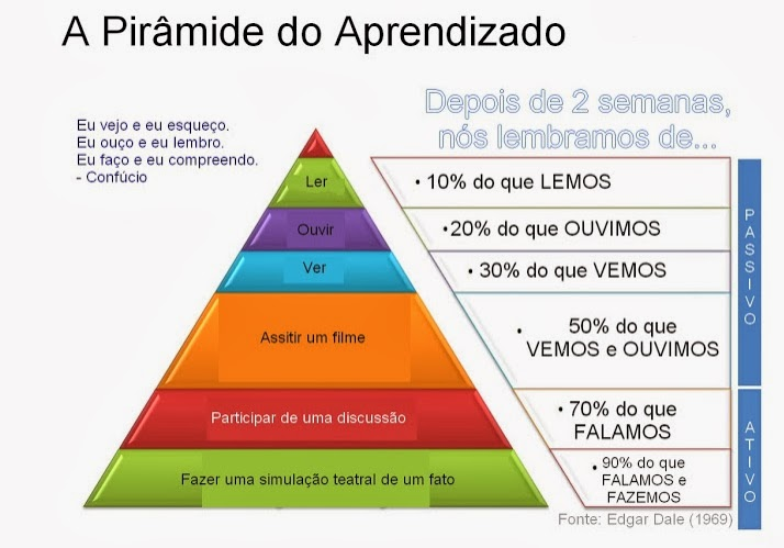 Resultado de imagem para pirâmide do aprendizado