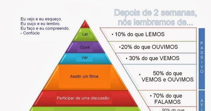 Contexto da educação no brasil