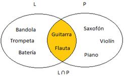 El mundo matemtico unin e interseccin entre conjuntos diagrama de venn interseccin ccuart Gallery