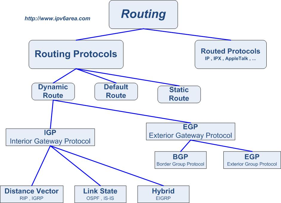 Thesis on zone routing protocol.