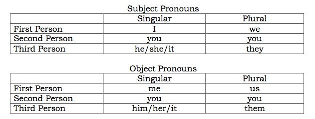 first person pronouns in essays Examined a corpus of argumentative essays written by first-year japanese suggestion that the use of first person pronouns is largely unacceptable in asian.