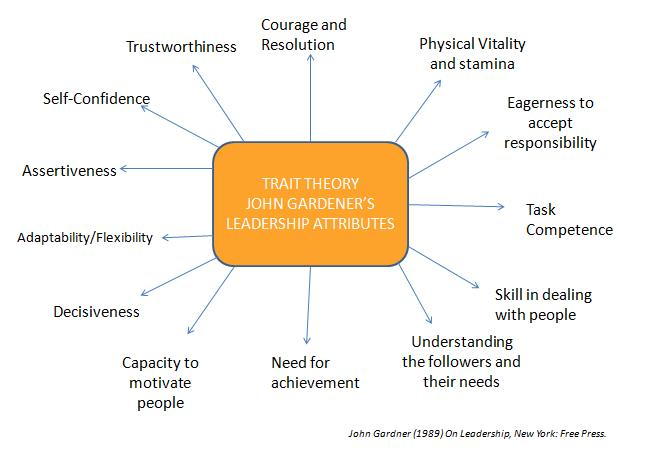 theories of leadership and trait theory The developer of the trait theory was ralph stogdill in his handbook of  leadership(1974) he determined which traits and skills.