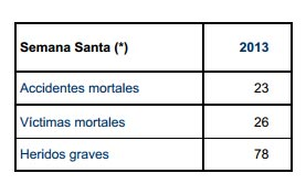 Datos de accidentes en Semana Santa 2013