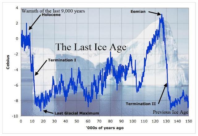 العصور الجليدية السابقة