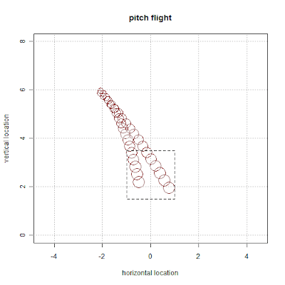 sab-R-metrics: GIF Movies and Pitch Flights (Guest Post)