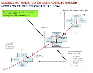 modelo actualizado de congruencia-modelos de estructuras organizacionales