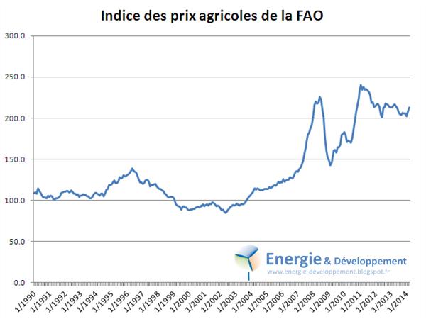 Indice des prix agricoles de la FAO 1990-2014 : les crises alimentaires ne sont pas causées par de mauvaises récoltes mais par des cours trop élevés