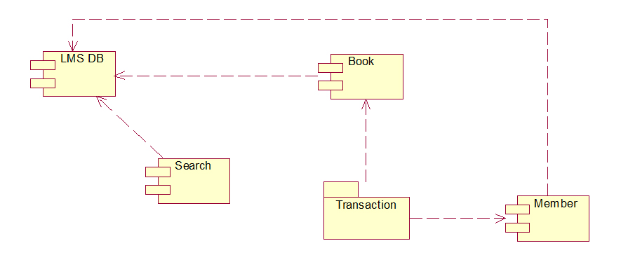 Uml and design patterns library management system uml diagrams ccuart Choice Image