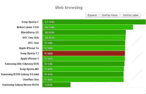 Durata batteria navigazione sul web per Sony Xperia T3